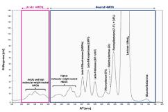 Human Milk Oligosaccharides