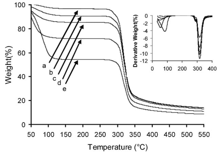 Fig 1. Thermal decomposition detected by TGA for waxy starch with different moisture content